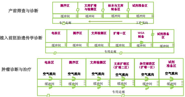 检验科里pcr区域是用来做遗传病诊断,平面布局三区两通道.图片