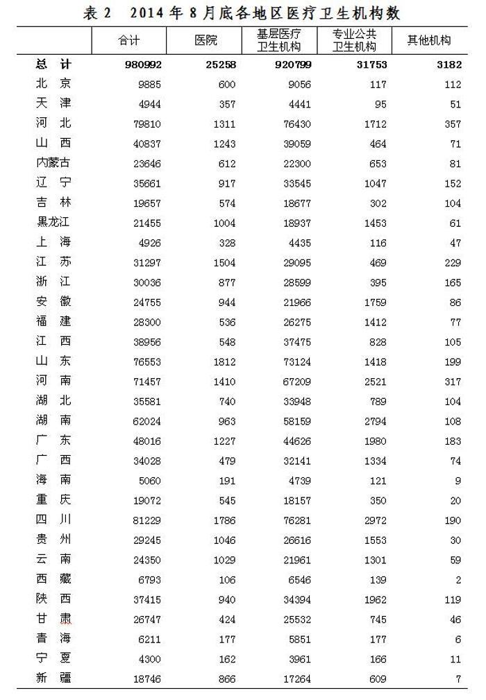 2014年8月底全国医疗卫生机构数