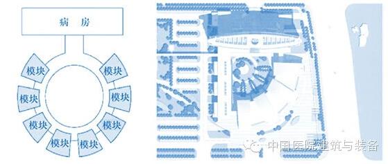 中国医院建筑体系常用的三种模式