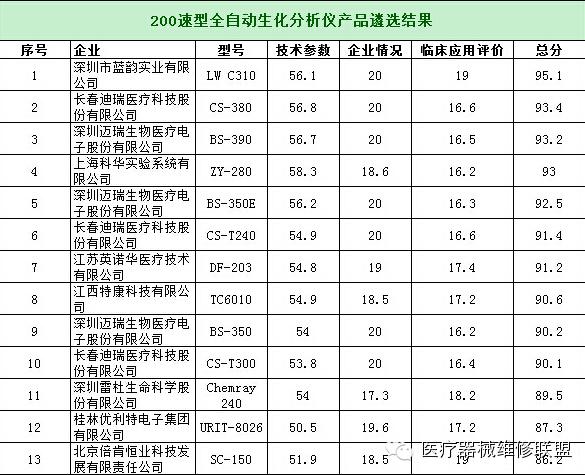 中国优秀国产医疗设备产品遴选结果公示