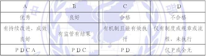 三级综合医院等级评审标准细则