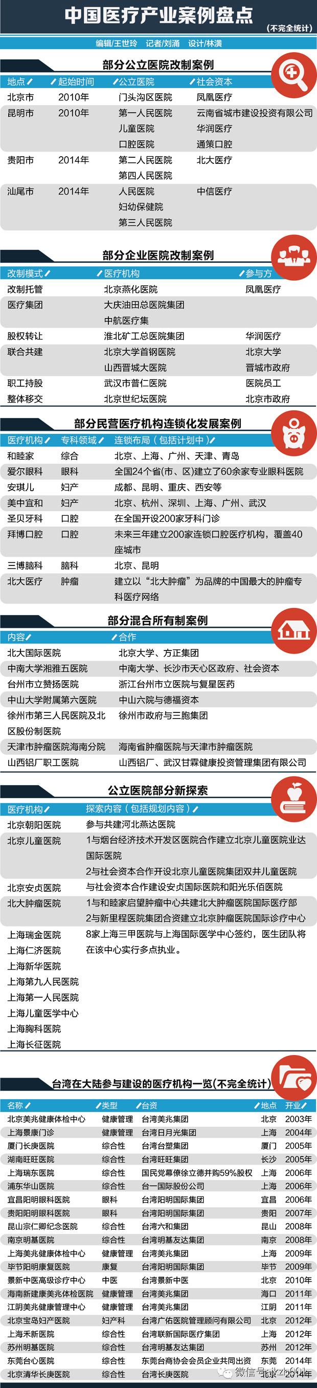 2014年,中国医疗健康产业的变革年代