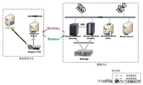 ReadyNAS为中大医院构建数据存储方案