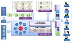 潞河医院项目系统架构