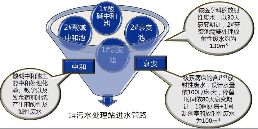 污水处理--特殊污水处理系统