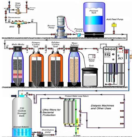 血液透析水处理系统